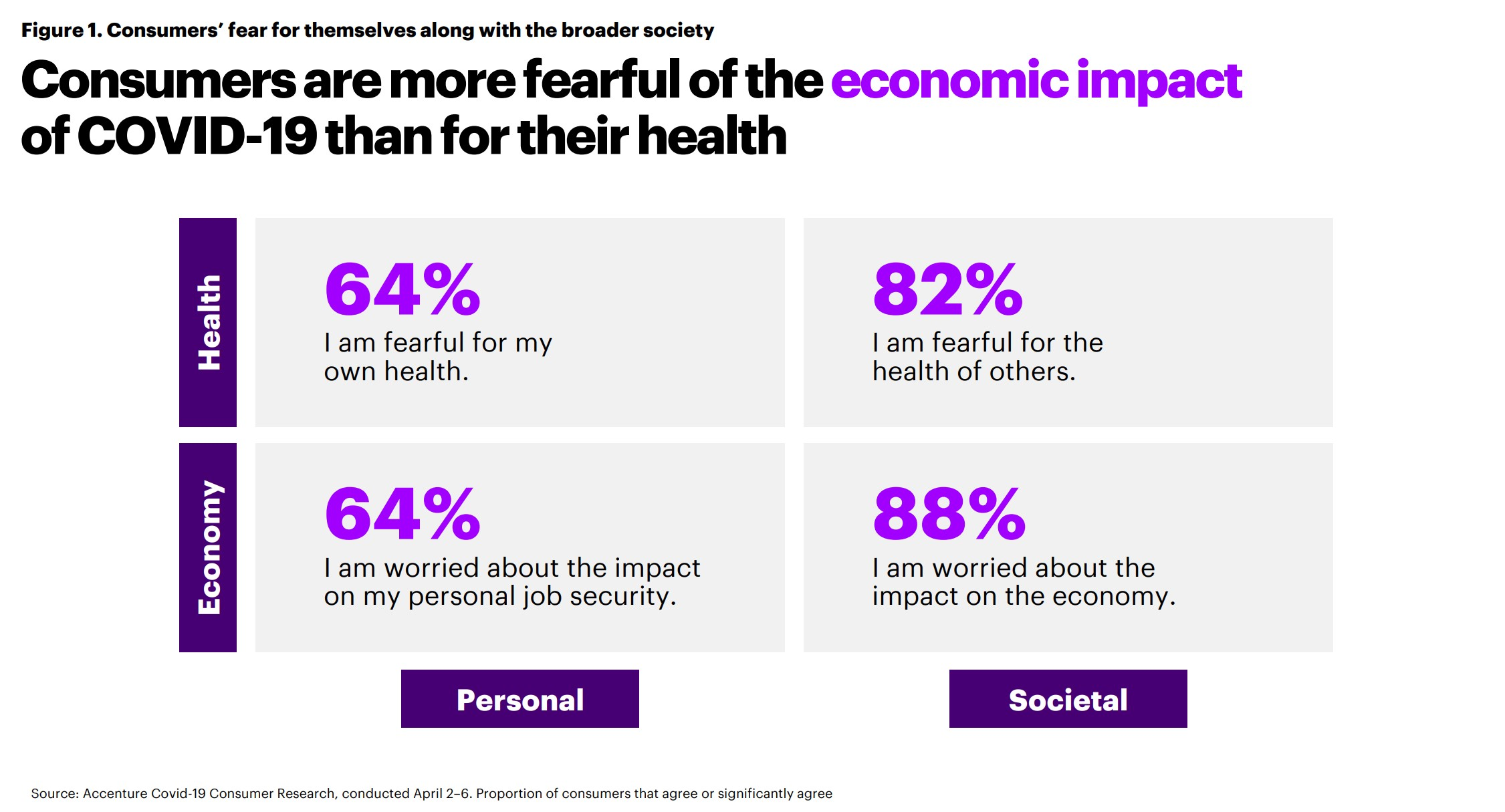 Consumers are more fearful of the economic impact of COVID-19 than for their health