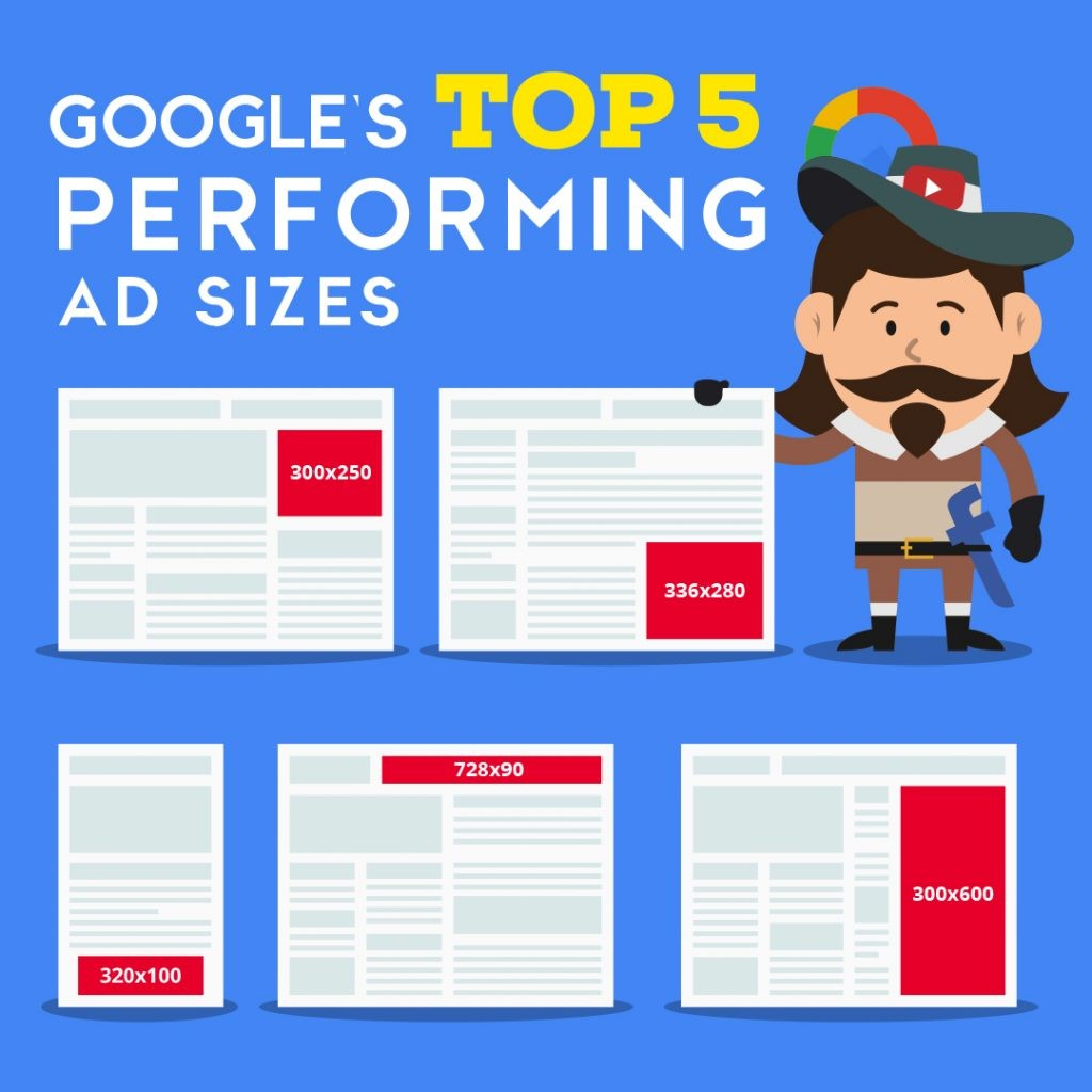 Google's top 5 performing AD sizes