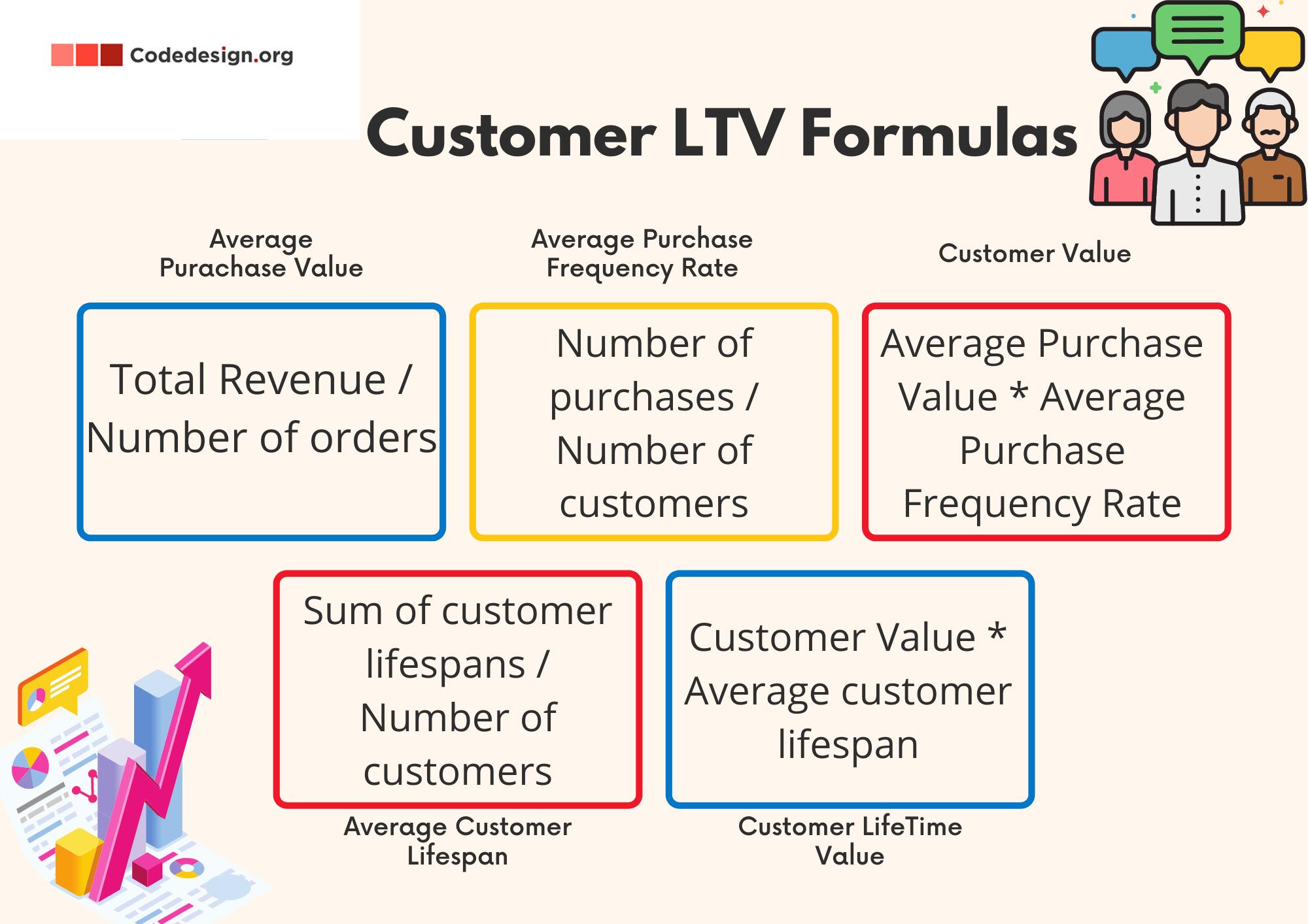 Customer Lifetime Value Formulas