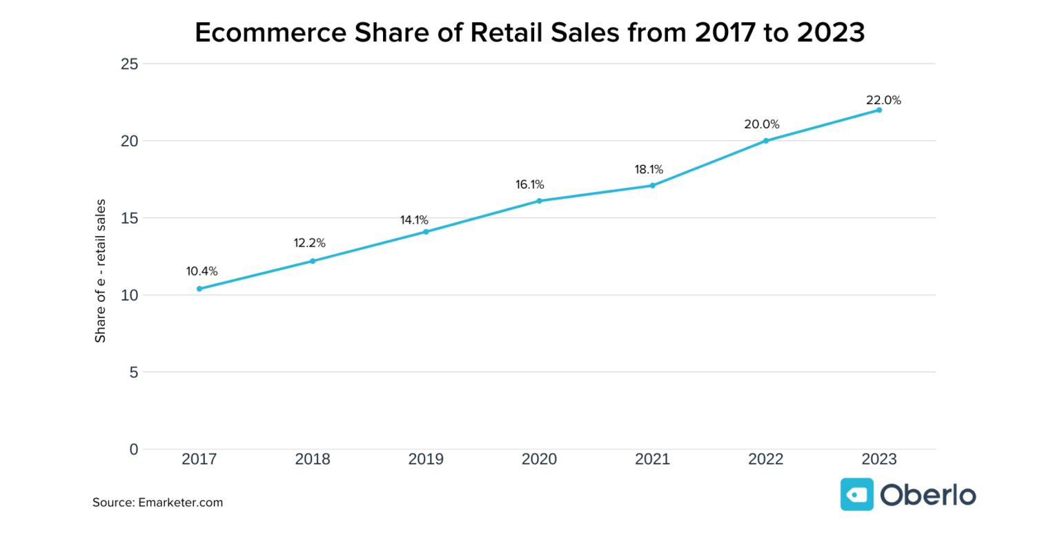 ecommerce sales growth covid19
