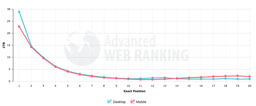 Click-through-rate position vs percentage comparing web and mobile devices, from October 2018. Keyword research help.