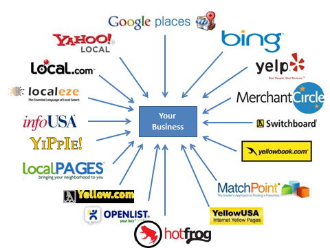 local seo services local business directories
