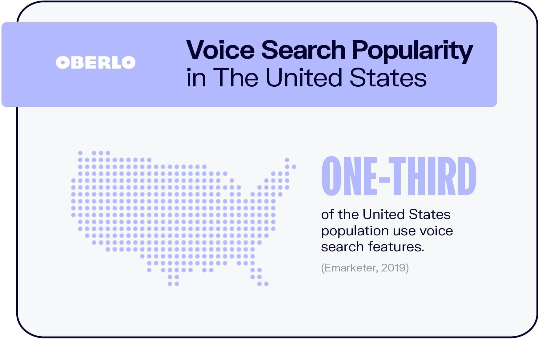 voice marketing funnel- OBERLO Stats
