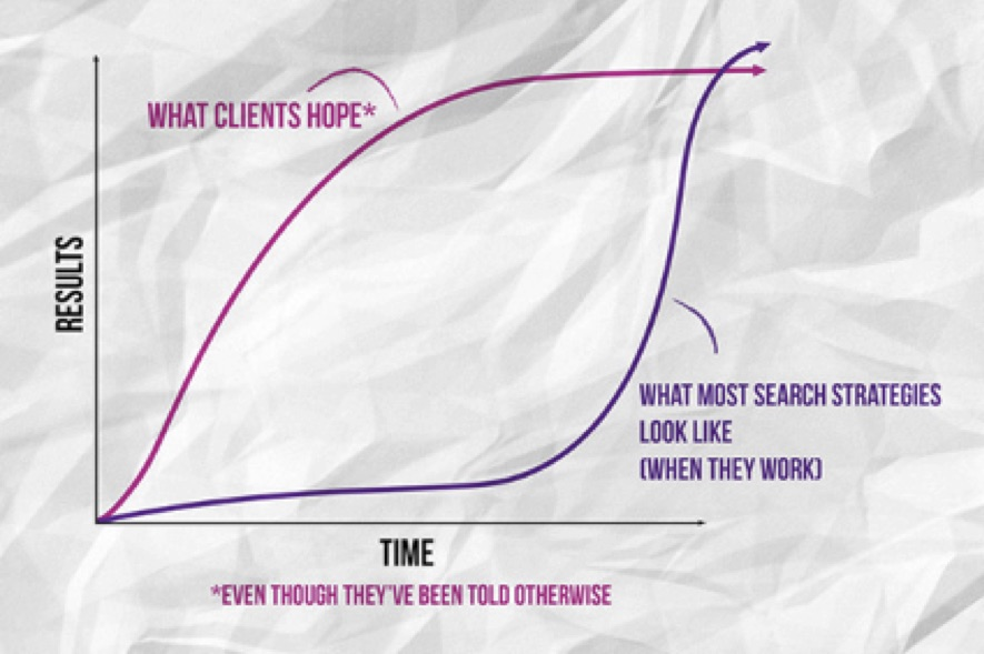 Manage Expectations in SEO