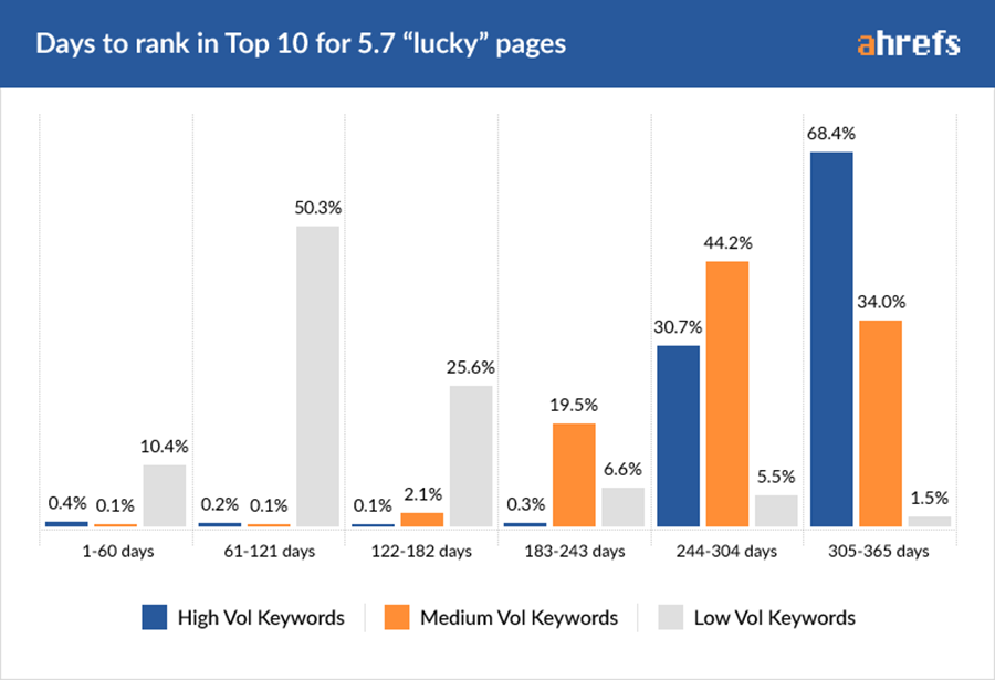keyword volume for top 10 ranked pages