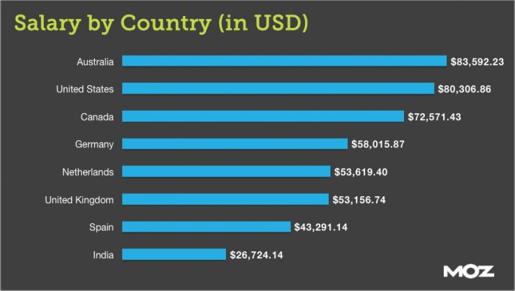 Average Digital Marketing Salary by Country (USD)