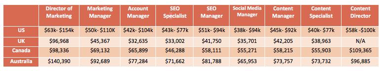 Average Digital Marketing Salary by Job Type
