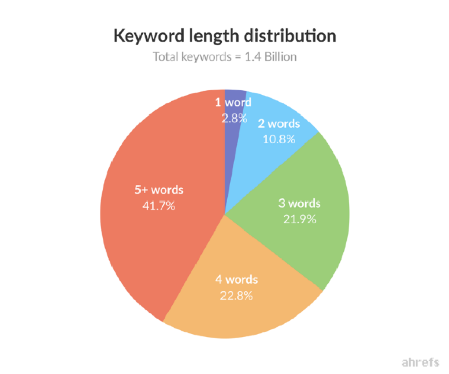 Keyword length distribution