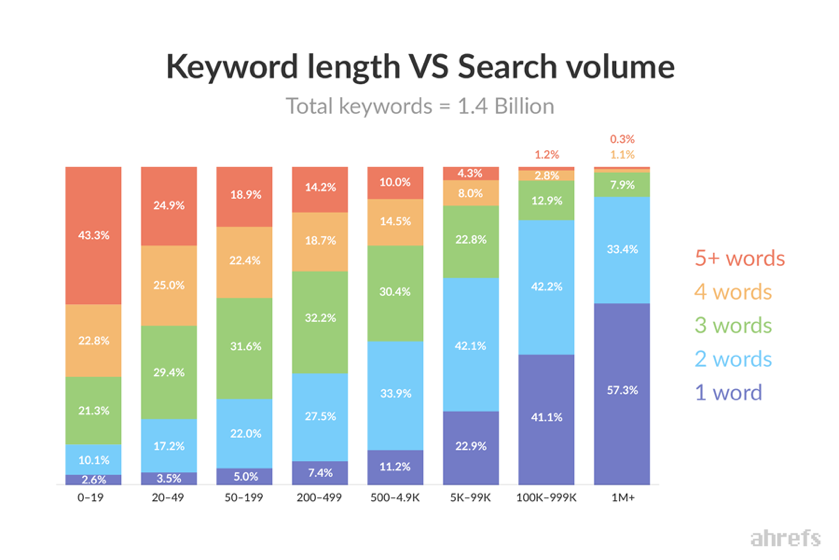 Keyword length vs search volume