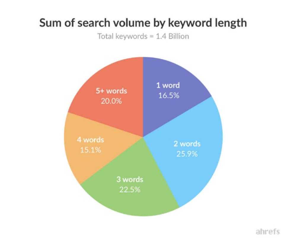 Sum of search volume by keyword length