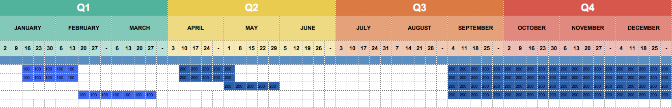 Digital Marketing Plan Timeline