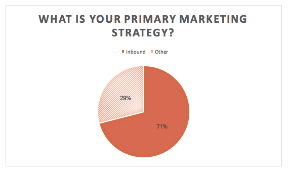 inbound marketing strategy pie chart