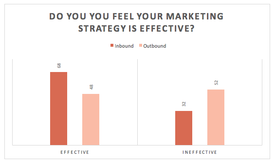 Effectiveness of marketing strategy graph