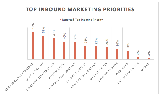 Inbound Marketing Priorities Graph