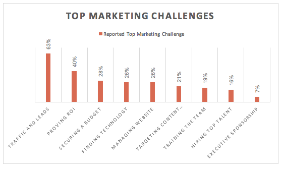 top marketing challenge