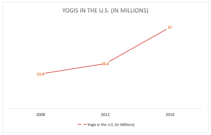Yogis in the US graph
