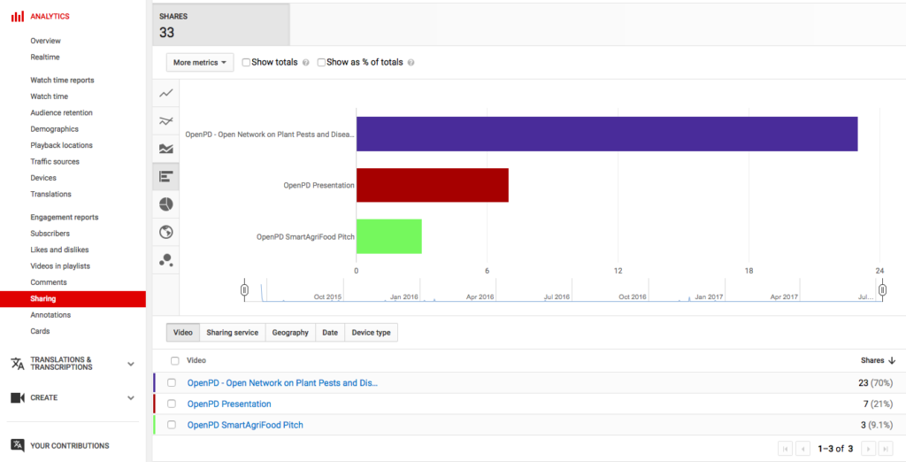 OpenPD YouTube Analytics Engagements