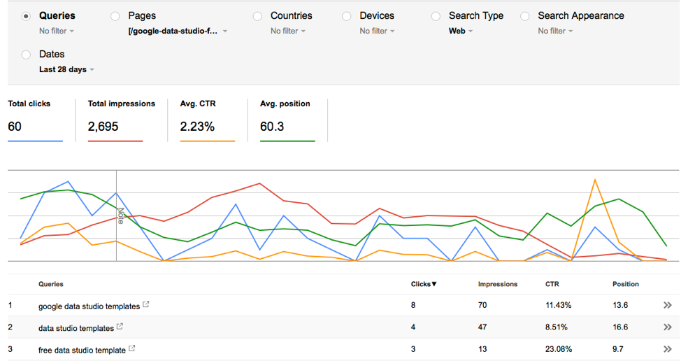 Search Analytics Pages Queries