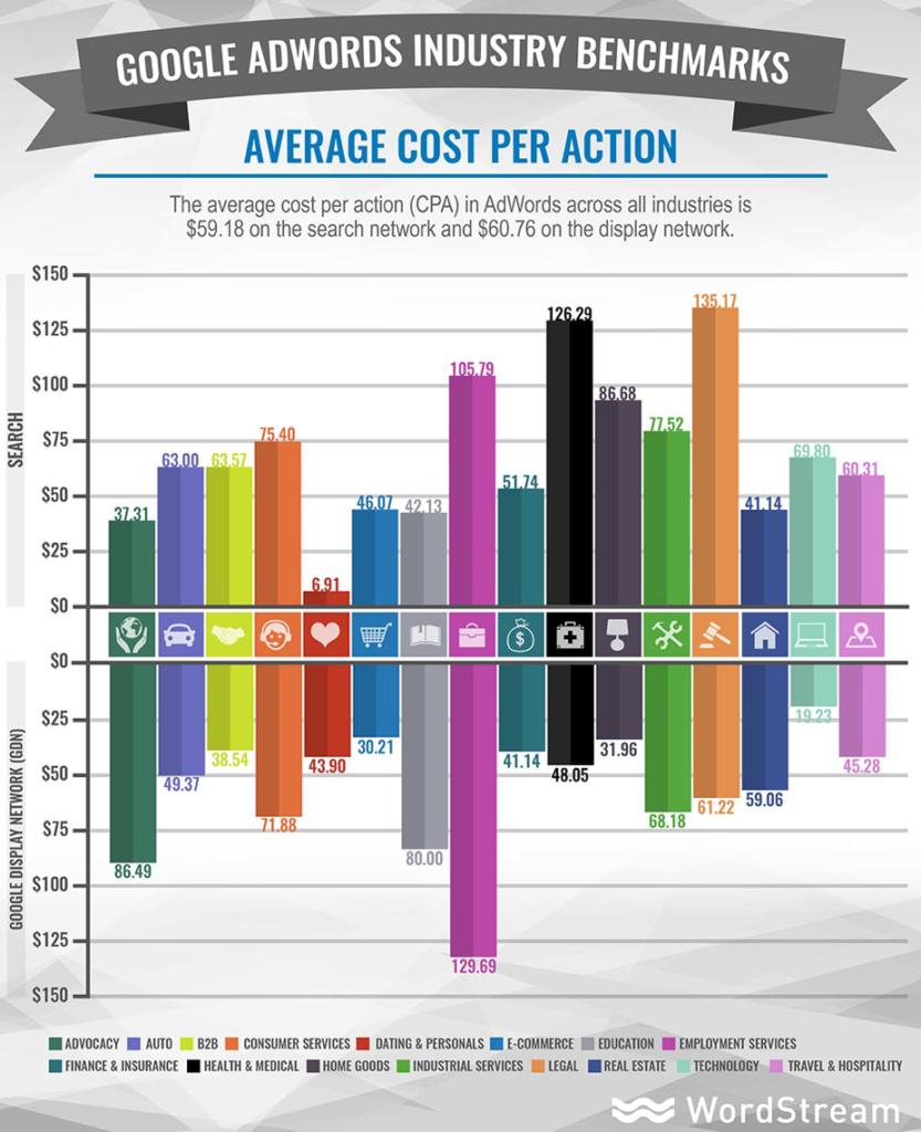 Google AdWords Average CPA