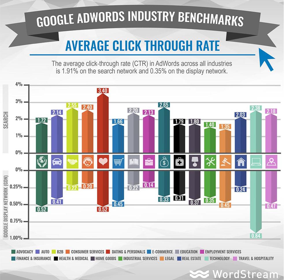 Google Adwords Average CTR