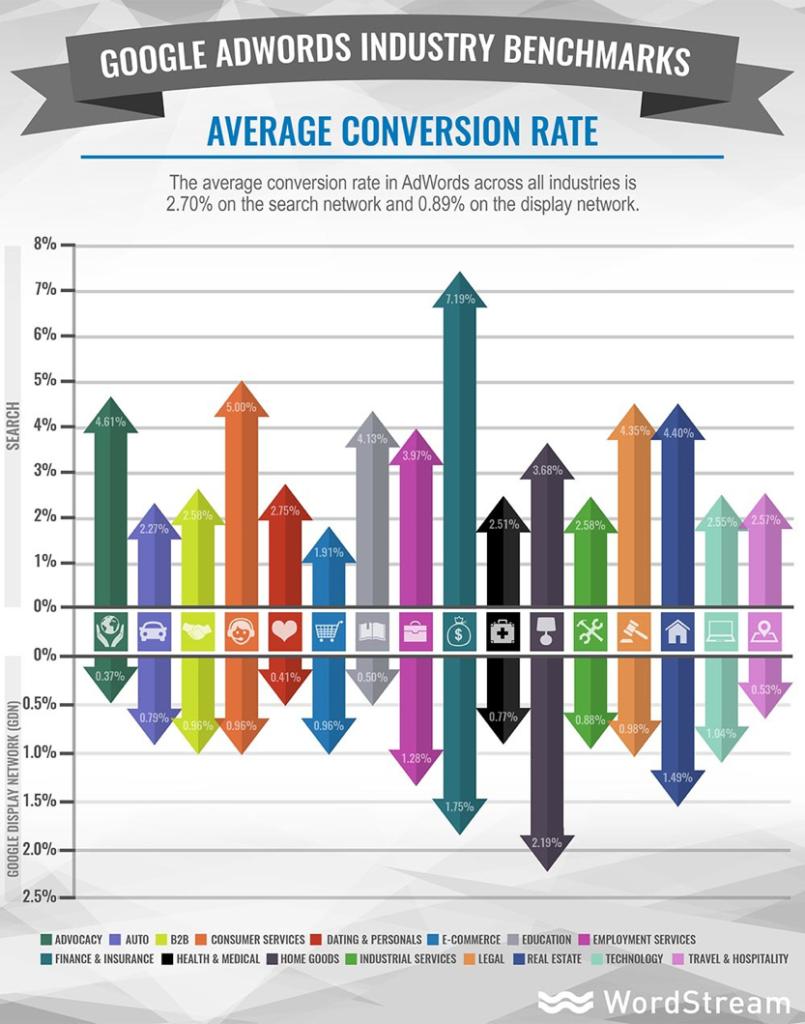 Google AdWords Average Conversion Rate