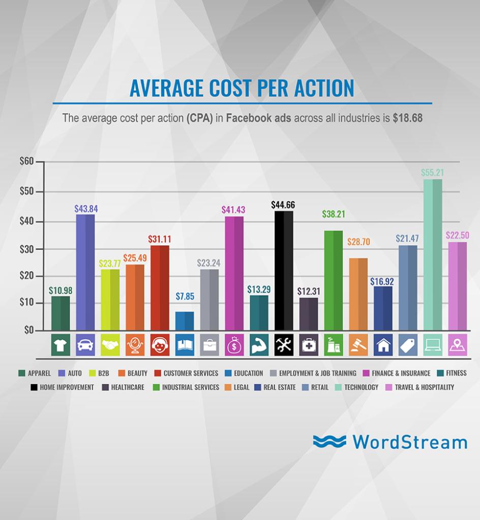 Facebook Ads Average CPA