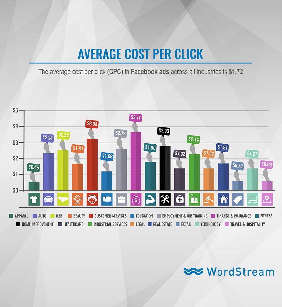 Facebook Ads Average CPC