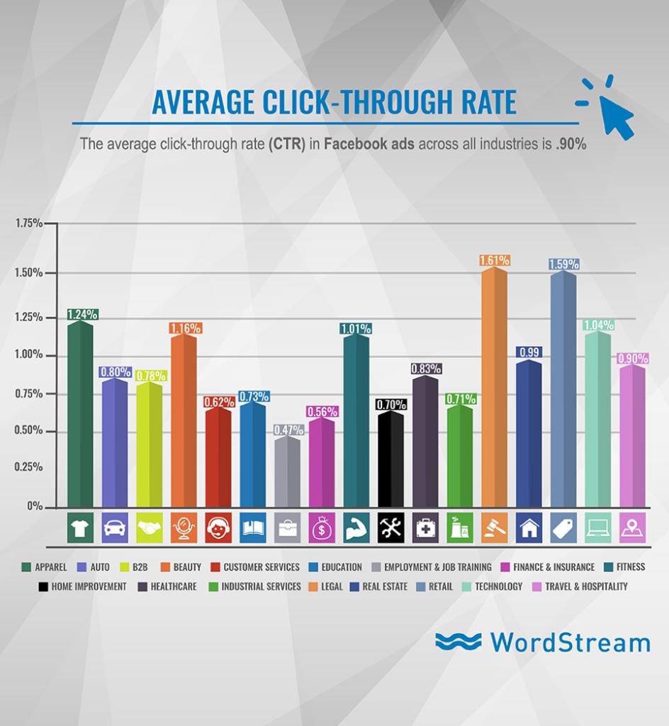 Facebook Ads Average CTR