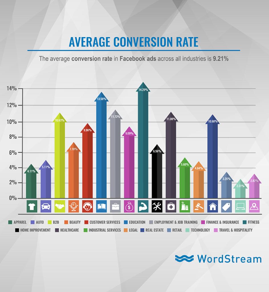 Facebook Ads Average Conversion Rate