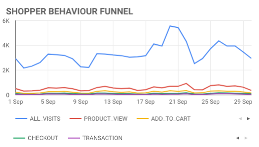 Shopper-Behavior-Funnel