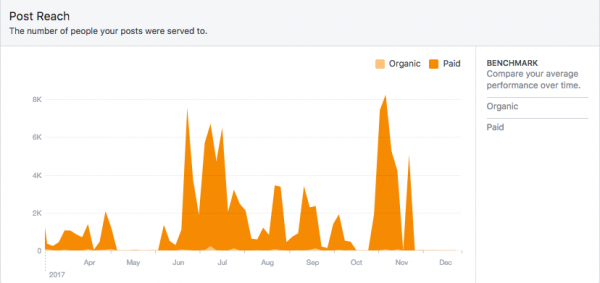 facebook paid vs organic post reach