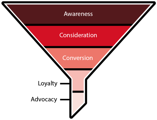 codedesign conversion funnel