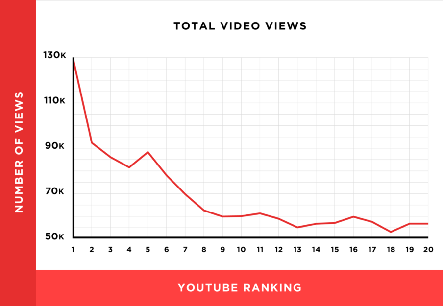 youtube-seo-views-ranking
