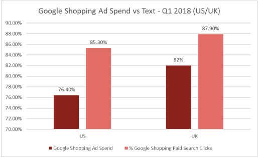 Google Shopping Ad Spend vs Text